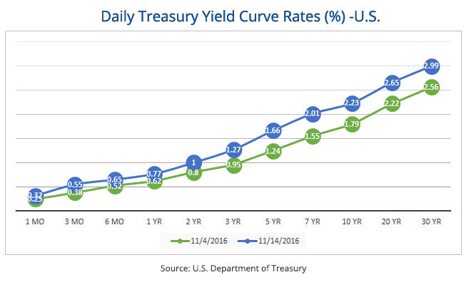Daily Treasury Yield Curve Rate